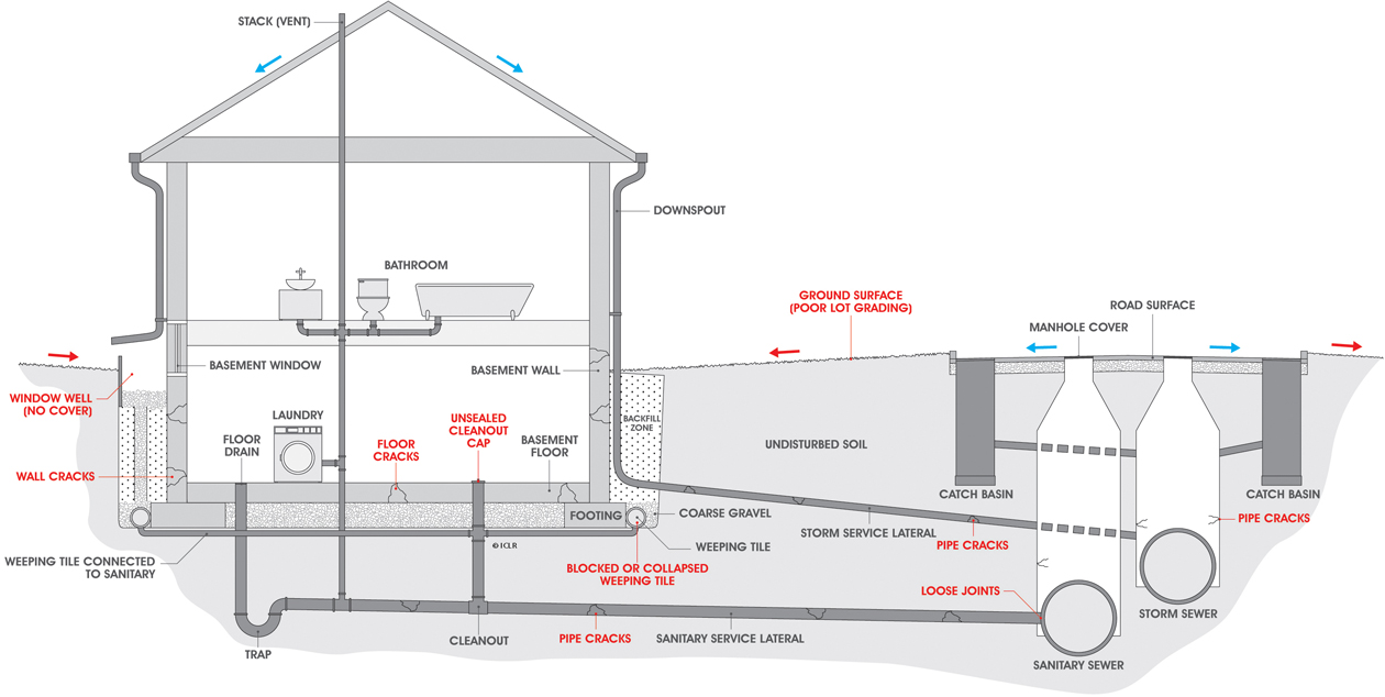 Causes of basement flooding utilities kingston for New home plumbing