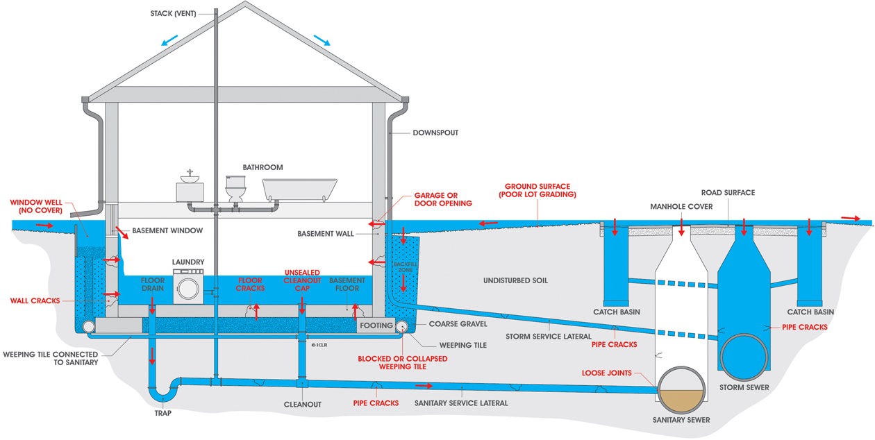 Causes of basement flooding utilities kingston for Drainage system