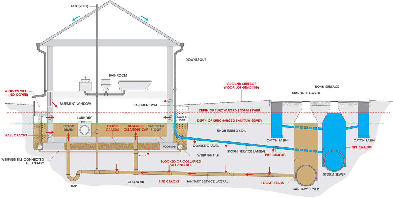 Causes of basement flooding utilities kingston for How do i find drainage plans for my house
