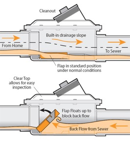 A schematic of a backwater valve