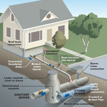 Storm Water Runoff On Private Property Bc