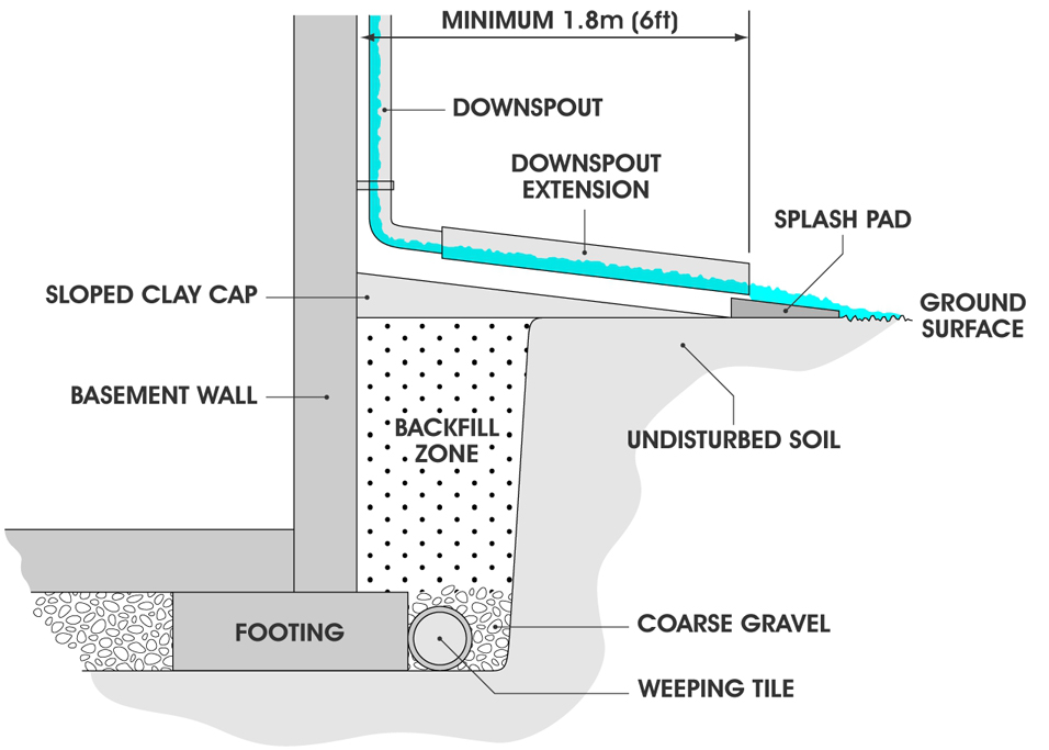 Can You Build Over Drain Inspection Covers And Protect Access