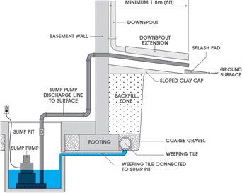 Catch Basin Blueprint