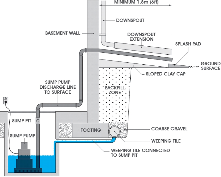 Protect Your Home from Basement Flooding - Utilities Kingston