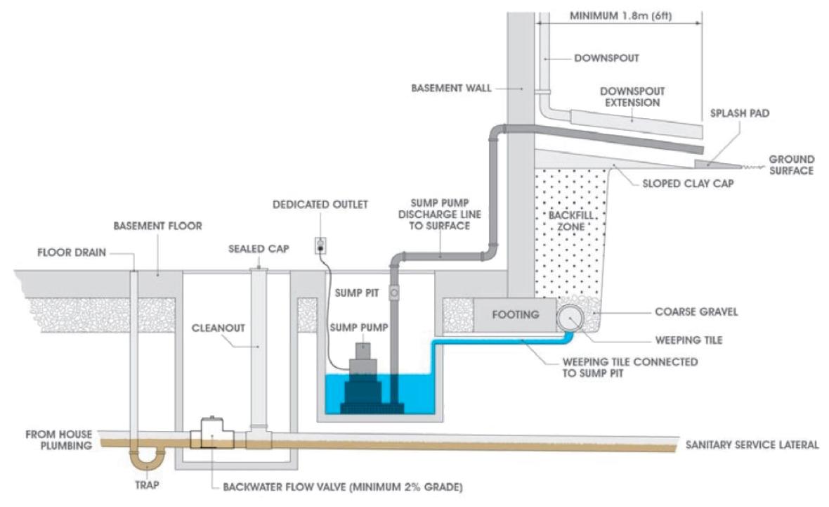 Backwater Sanitary Valves Utilities Kingston