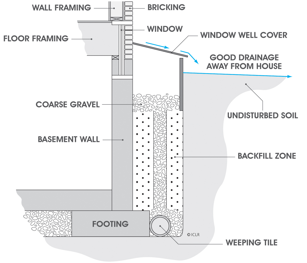 window well schematic showing water diversion