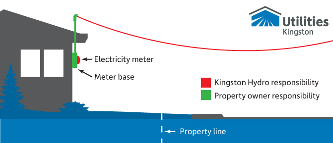 Diagram showing ownership of electricty services. The demarcation point is after the meter. The mast and meter base are the owner's responsibility