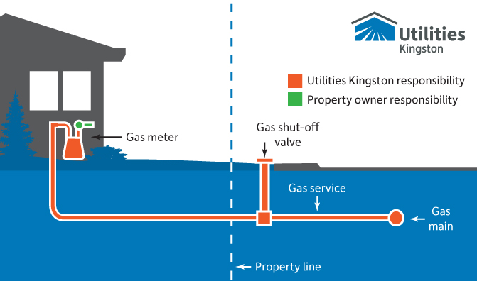 Diagram showing ownership of gas services. The demarcation point is after the gas meter.