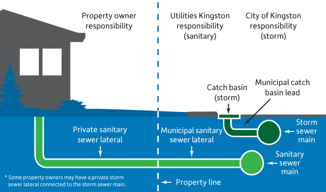 Diagram showing diagram and storm water systems, and the demarkation of responsibility.
