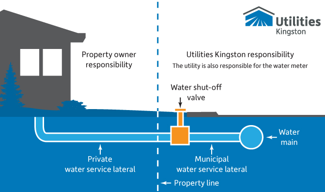 Diagram showing ownership of water services. The demarcation point is at the property line.