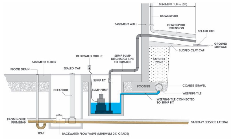 Sumps and Sump Pumps - Utilities Kingston