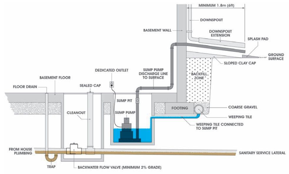 Sumps And Sump Pumps Utilities Kingston
