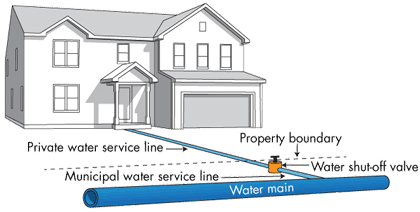 schematic diagram of a home's water service line